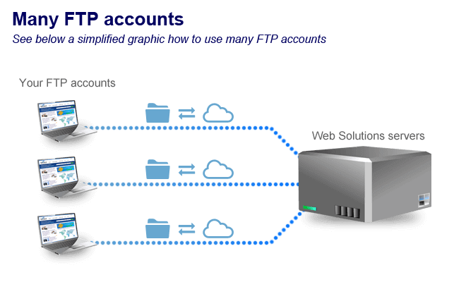 Instant access to FTP accounts