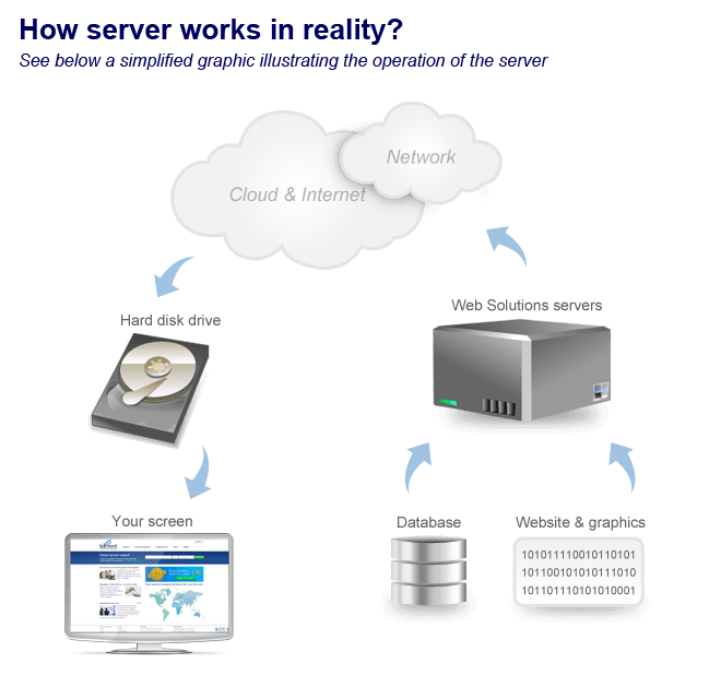 Server - See how it works in reality