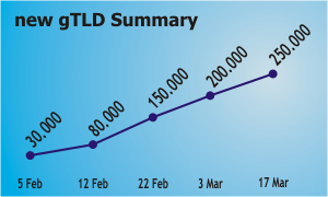More-than-25,000-new-gTLD-registrations