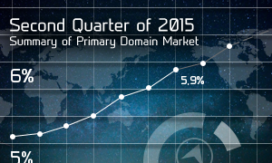 Second Quarter of 2015 – Summary of Primary Domain Market