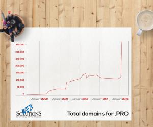 pro domain chart WS