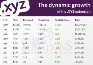 xyz table