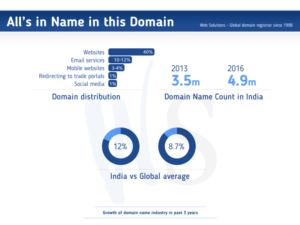 india-vs-global-average